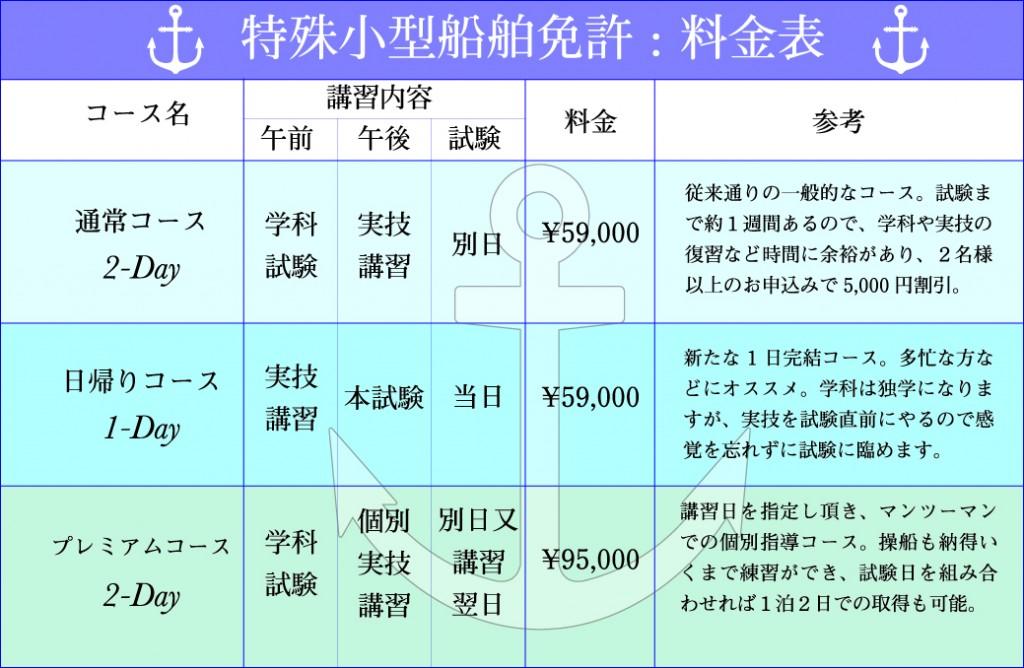 現在では一日で取得が可能になった、特殊小型船舶免許の料金表。